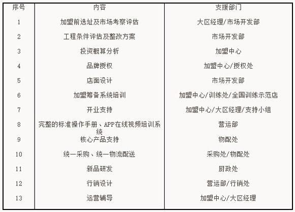 重庆小天鹅火锅加盟支持