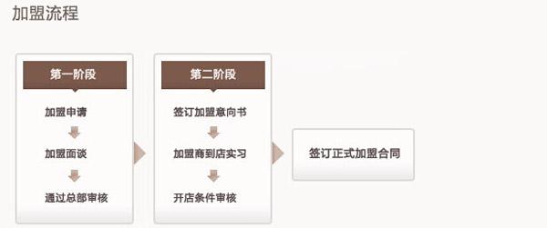 重庆小天鹅火锅加盟流程